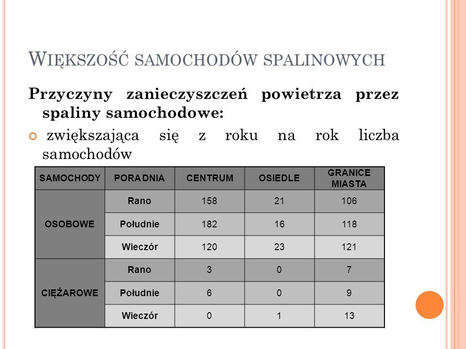 W IĘKSZOŚĆ SAMOCHODÓW SPALINOWYCH Przyczyny zanieczyszczeń powietrza przez spaliny samochodowe: zwiększająca się z roku na rok liczba samochodów SAMOC