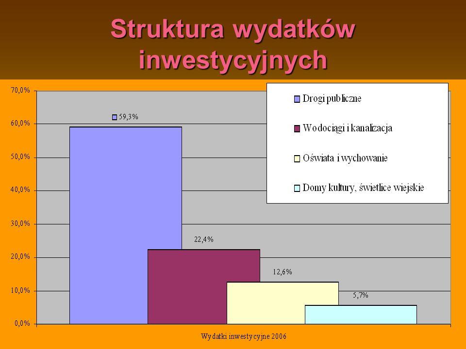 Gmina Ostrów Mazowiecka16 Struktura wydatków inwestycyjnych