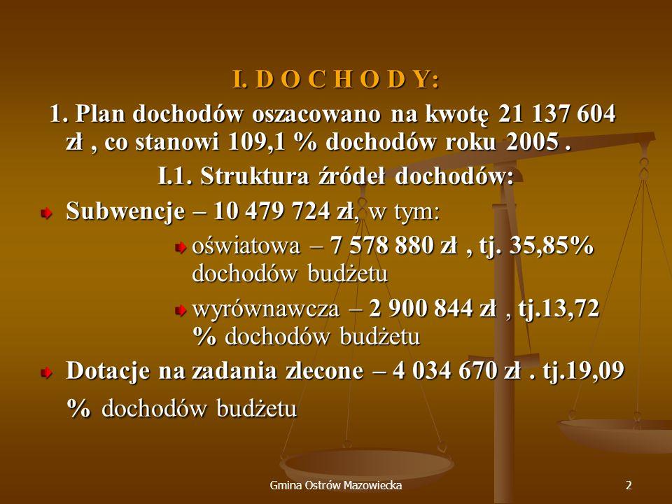Gmina Ostrów Mazowiecka2 I. D O C H O D Y: 1. Plan dochodów oszacowano na kwotę 21 137 604 zł, co stanowi 109,1 % dochodów roku 2005. 1. Plan dochodów