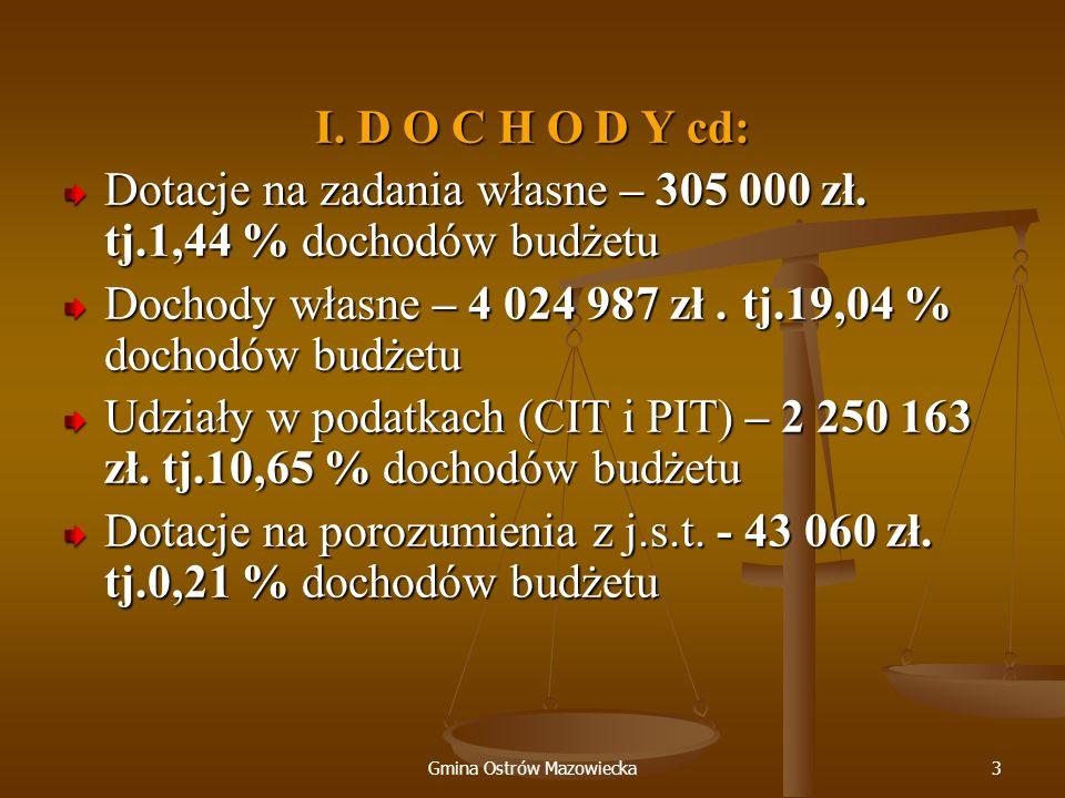 Gmina Ostrów Mazowiecka3 I. D O C H O D Y cd: Dotacje na zadania własne – 305 000 zł. tj.1,44 % dochodów budżetu Dochody własne – 4 024 987 zł. tj.19,