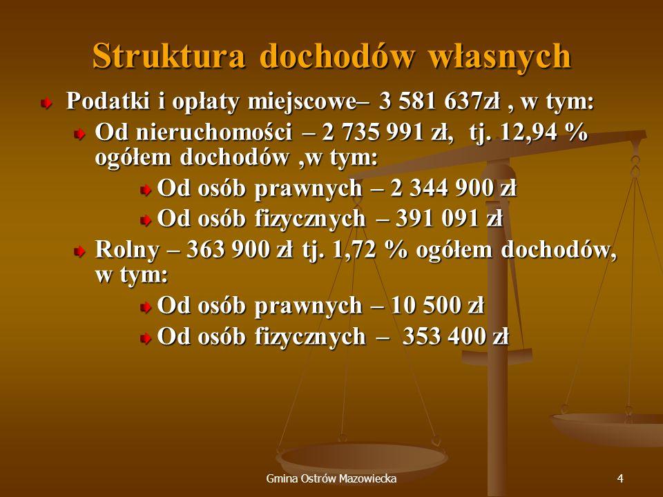 Gmina Ostrów Mazowiecka4 Struktura dochodów własnych Podatki i opłaty miejscowe– 3 581 637zł, w tym: Od nieruchomości – 2 735 991 zł, tj. 12,94 % ogół