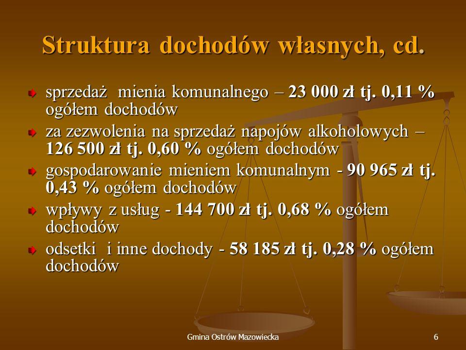 Gmina Ostrów Mazowiecka6 Struktura dochodów własnych, cd. sprzedaż mienia komunalnego – 23 000 zł tj. 0,11 % ogółem dochodów za zezwolenia na sprzedaż