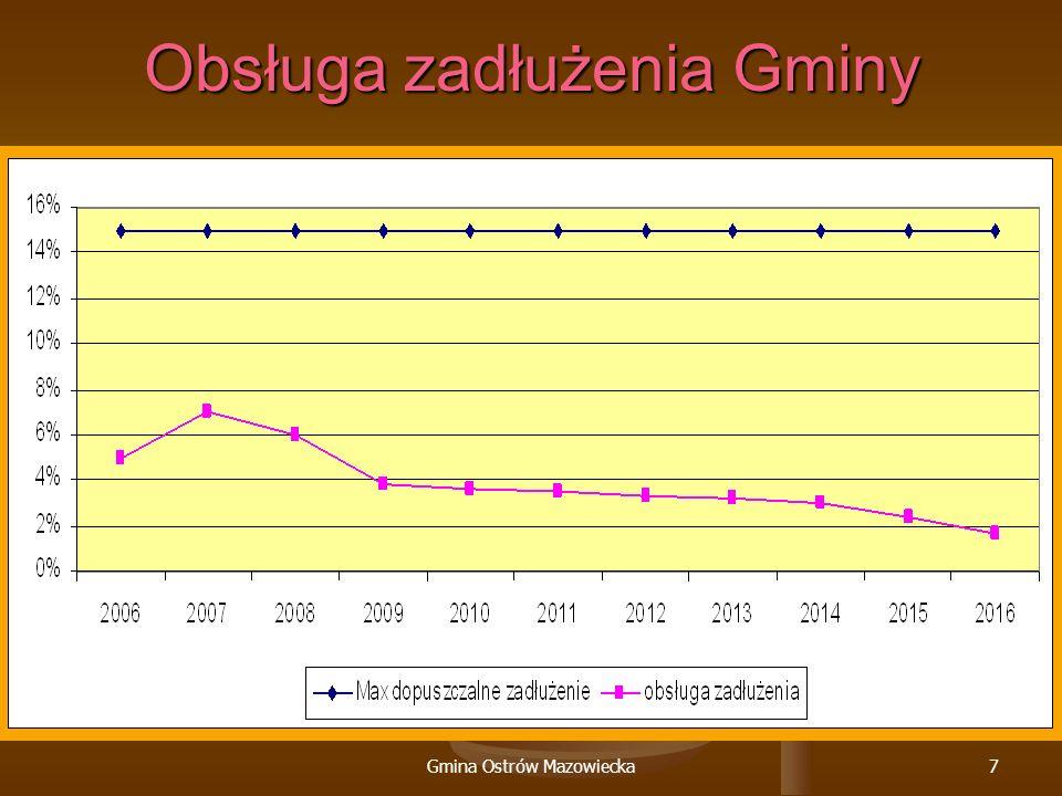 Gmina Ostrów Mazowiecka7 Obsługa zadłużenia Gminy