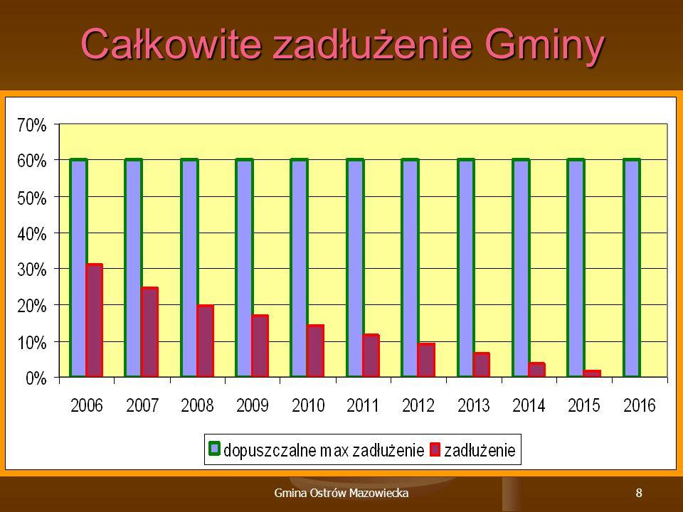 Gmina Ostrów Mazowiecka8 Całkowite zadłużenie Gminy
