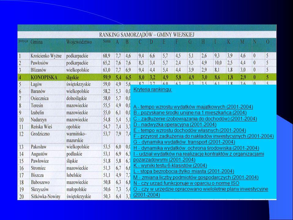 Nasza gmina w rankingu gmin wiejskich przeprowadzonym przez dziennik Rzeczpospolita zajęła 4 miejsce w Polsce, a 1 miejsce w woj.