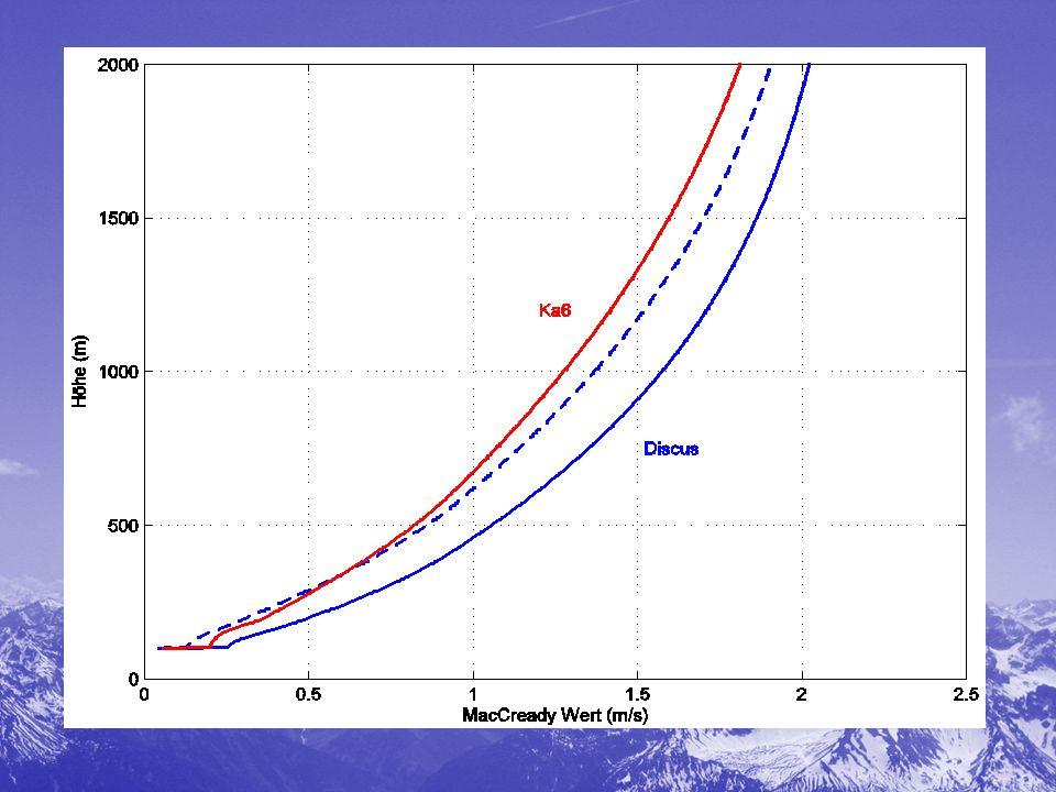Robert Almgren and Agnes Tourin: Optimal Soaring with Hamilton-Jacobi-Bellman Equations Założenia: Nieznana siła noszeń i odległość miedzy nimiNieznana siła noszeń i odległość miedzy nimi Nieznane pułapy noszeń i rozkład pułapów przypadkowyNieznane pułapy noszeń i rozkład pułapów przypadkowy Mechanizm matematyczny radzący sobie z rozwiązaniami niegładkimiMechanizm matematyczny radzący sobie z rozwiązaniami niegładkimiWnioski: Wyniki podobne do uzyskanych przez J.Cochranea, intuicyjnie i fizycznie poprawneWyniki podobne do uzyskanych przez J.Cochranea, intuicyjnie i fizycznie poprawne Nastawa MC zmienia się wraz z wysokością, odległością od celu.Nastawa MC zmienia się wraz z wysokością, odległością od celu.