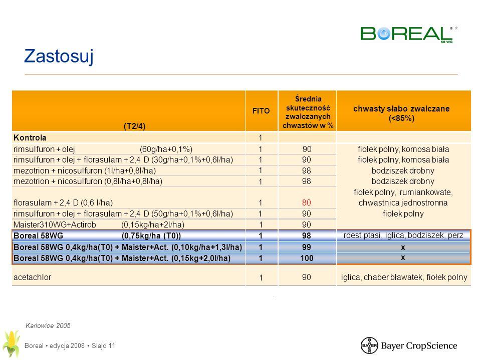 * Boreal edycja 2008 Slajd 11 (T2/4) FITO Średnia skuteczność zwalczanych chwastów w % chwasty słabo zwalczane (<85%) Kontrola1 rimsulfuron + olej (60