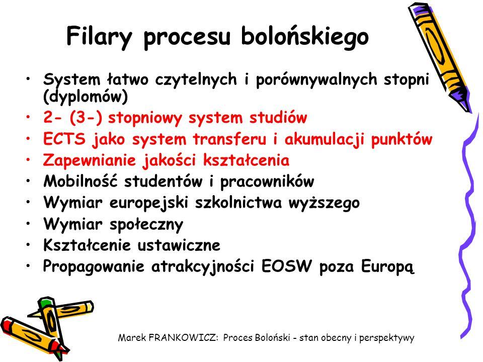 Marek FRANKOWICZ: Proces Boloński - stan obecny i perspektywy Filary procesu bolońskiego System łatwo czytelnych i porównywalnych stopni (dyplomów) 2-