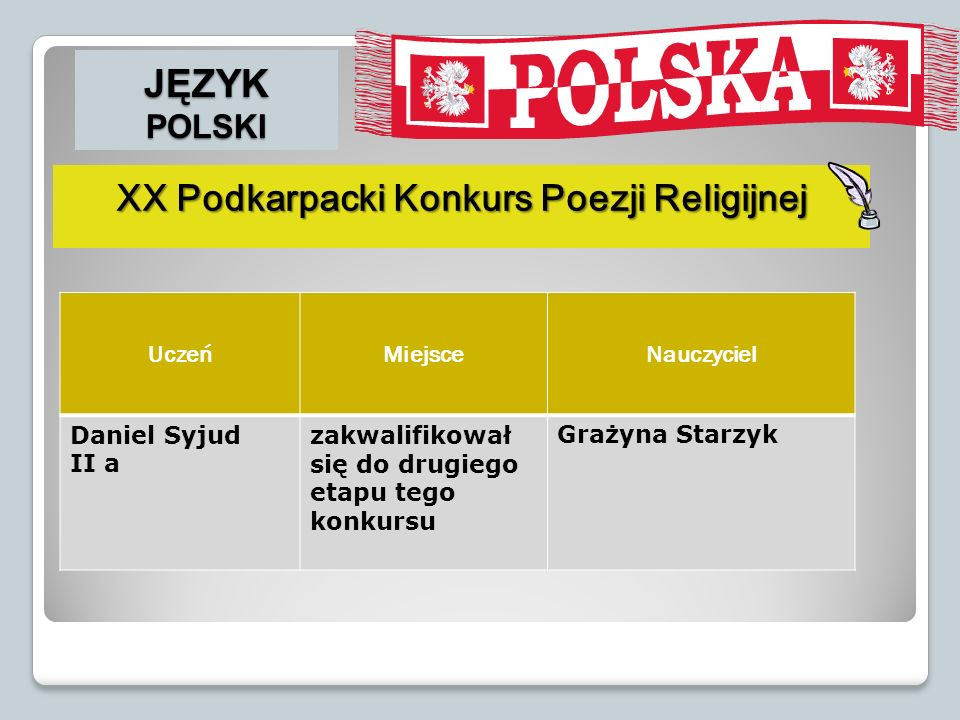 JĘZYK POLSKI XX Podkarpacki Konkurs Poezji Religijnej UczeńMiejsceNauczyciel Daniel Syjud II a zakwalifikował się do drugiego etapu tego konkursu Graż
