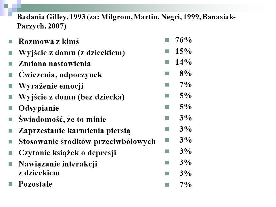 Badania Gilley, 1993 (za: Milgrom, Martin, Negri, 1999, Banasiak- Parzych, 2007) Rozmowa z kimś Wyjście z domu (z dzieckiem) Zmiana nastawienia Ćwicze