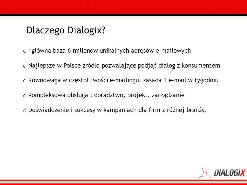 Dlaczego Dialogix? o 1główna baza 6 milionów unikalnych adresów e-mailowych o Najlepsze w Polsce żródło pozwalające podjąć dialog z konsumentem o Równ
