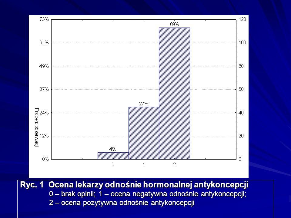 Ryc. 1 Ocena lekarzy odnośnie hormonalnej antykoncepcji 0 – brak opinii; 1 – ocena negatywna odnośnie antykoncepcji; 2 – ocena pozytywna odnośnie anty