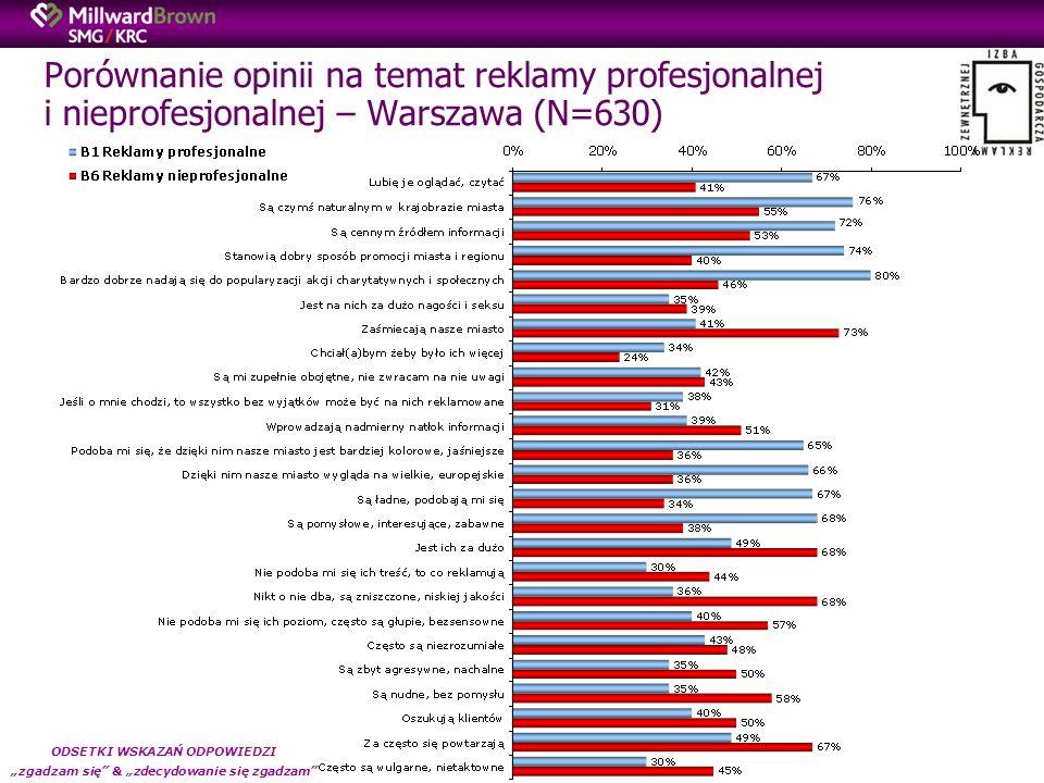 Porównanie opinii na temat reklamy profesjonalnej i nieprofesjonalnej – Warszawa (N=630) ODSETKI WSKAZAŃ ODPOWIEDZI zgadzam się & zdecydowanie się zgadzam