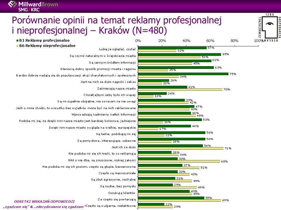 Porównanie opinii na temat reklamy profesjonalnej i nieprofesjonalnej – Kraków (N=480) ODSETKI WSKAZAŃ ODPOWIEDZI zgadzam się & zdecydowanie się zgadzam