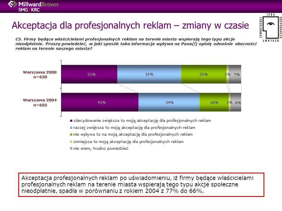 Akceptacja dla profesjonalnych reklam – zmiany w czasie C5.