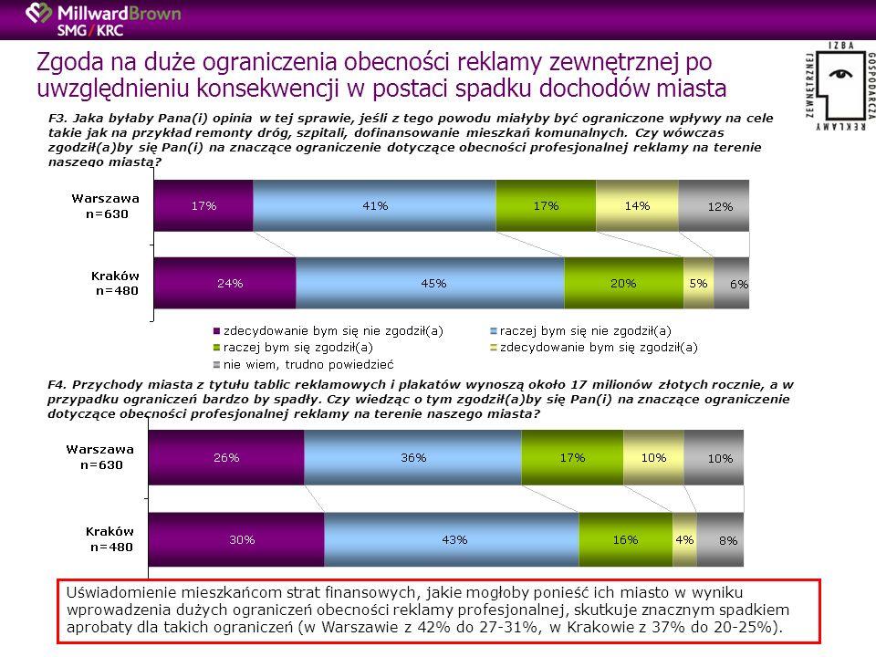 Zgoda na duże ograniczenia obecności reklamy zewnętrznej po uwzględnieniu konsekwencji w postaci spadku dochodów miasta F3.