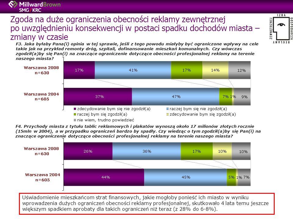 Zgoda na duże ograniczenia obecności reklamy zewnętrznej po uwzględnieniu konsekwencji w postaci spadku dochodów miasta – zmiany w czasie F3.