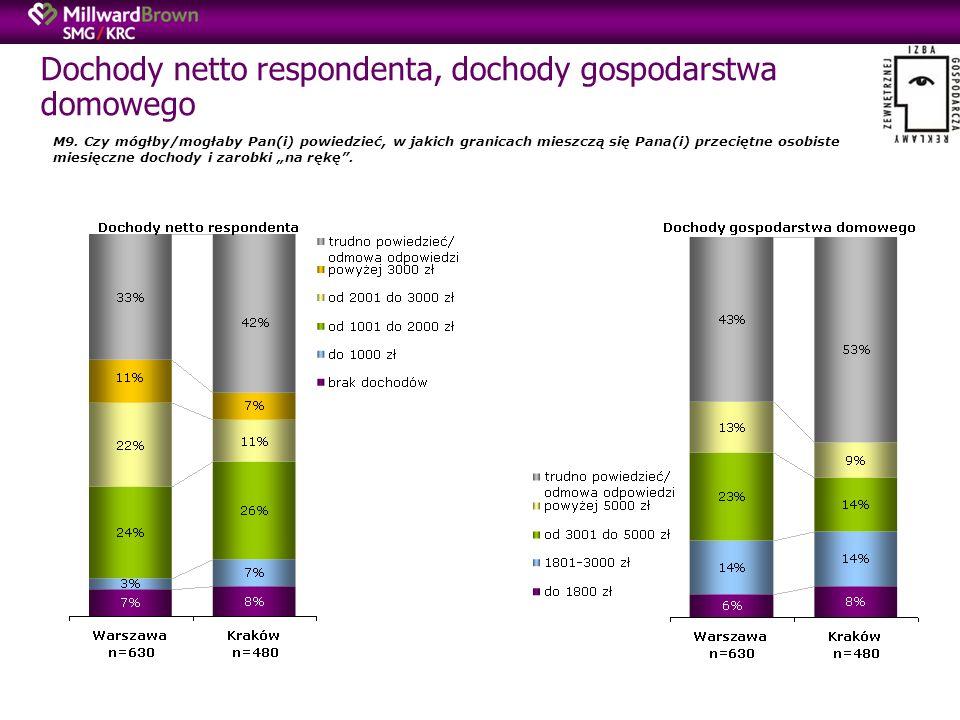 Dochody netto respondenta, dochody gospodarstwa domowego M9.