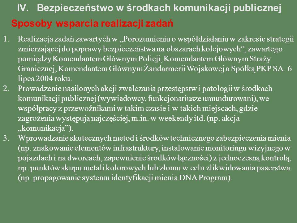 IV.Bezpieczeństwo w środkach komunikacji publicznej Sposoby wsparcia realizacji zadań 1.Realizacja zadań zawartych w Porozumieniu o współdziałaniu w z