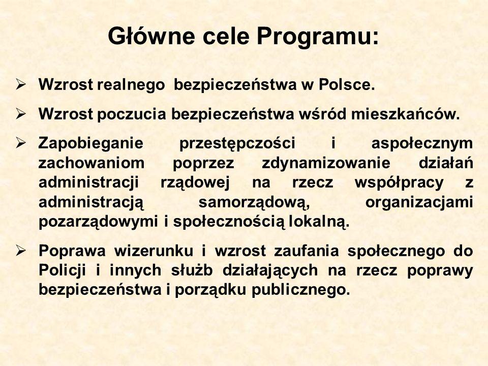 Główne cele Programu: Wzrost realnego bezpieczeństwa w Polsce. Wzrost poczucia bezpieczeństwa wśród mieszkańców. Zapobieganie przestępczości i aspołec