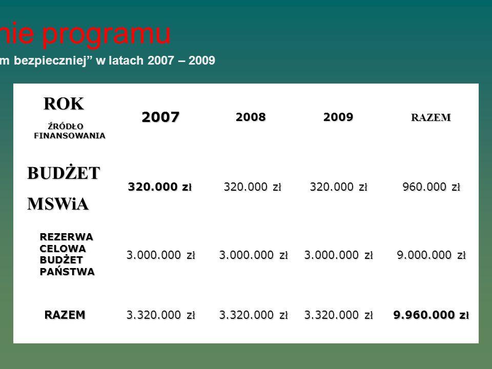 Finansowanie programu Koszty realizacji programu Razem bezpieczniej w latach 2007 – 2009 ROK ŹRÓDŁO FINANSOWANIA 200720082009RAZEM BUDŻET MSWiA 320.00