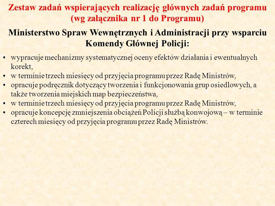 Zestaw zadań wspierających realizację głównych zadań programu (wg załącznika nr 1 do Programu) Ministerstwo Spraw Wewnętrznych i Administracji przy ws