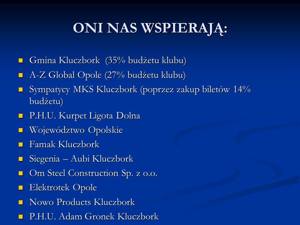 ONI NAS WSPIERAJĄ: Gmina Kluczbork (35% budżetu klubu) Gmina Kluczbork (35% budżetu klubu) A-Z Global Opole (27% budżetu klubu) A-Z Global Opole (27%