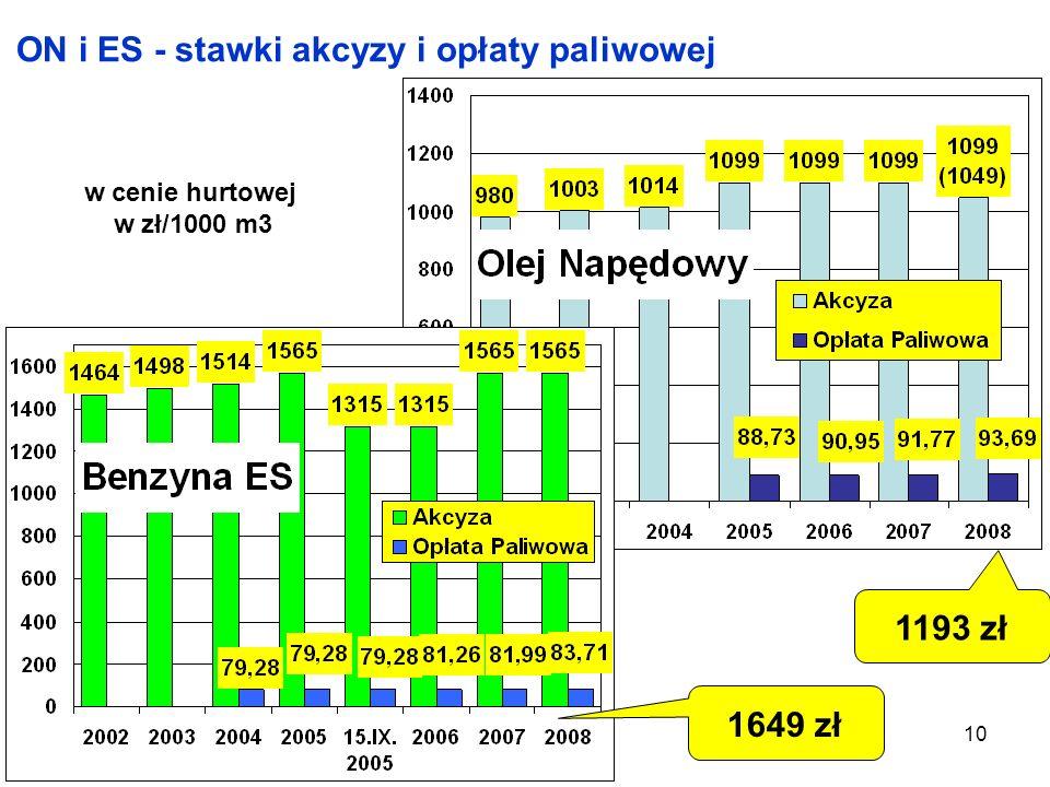 10 ON i ES - stawki akcyzy i opłaty paliwowej 1193 zł 1649 zł w cenie hurtowej w zł/1000 m3