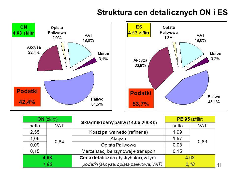 11 Struktura cen detalicznych ON i ES ON (zł/litr) Składniki ceny paliw (14.06.2008 r.) PB 95 (zł/litr) nettoVATnettoVAT 2,55 0,84 Koszt paliwa netto