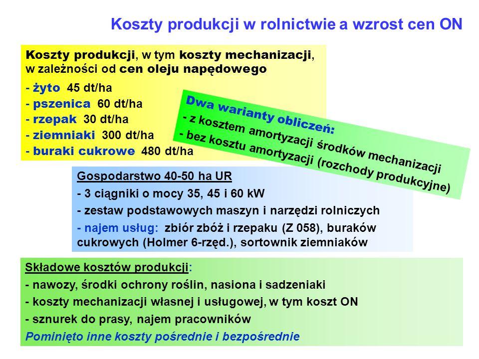 13 Koszty produkcji w rolnictwie a wzrost cen ON Koszty produkcji, w tym koszty mechanizacji, w zależności od cen oleju napędowego - żyto 45 dt/ha - p