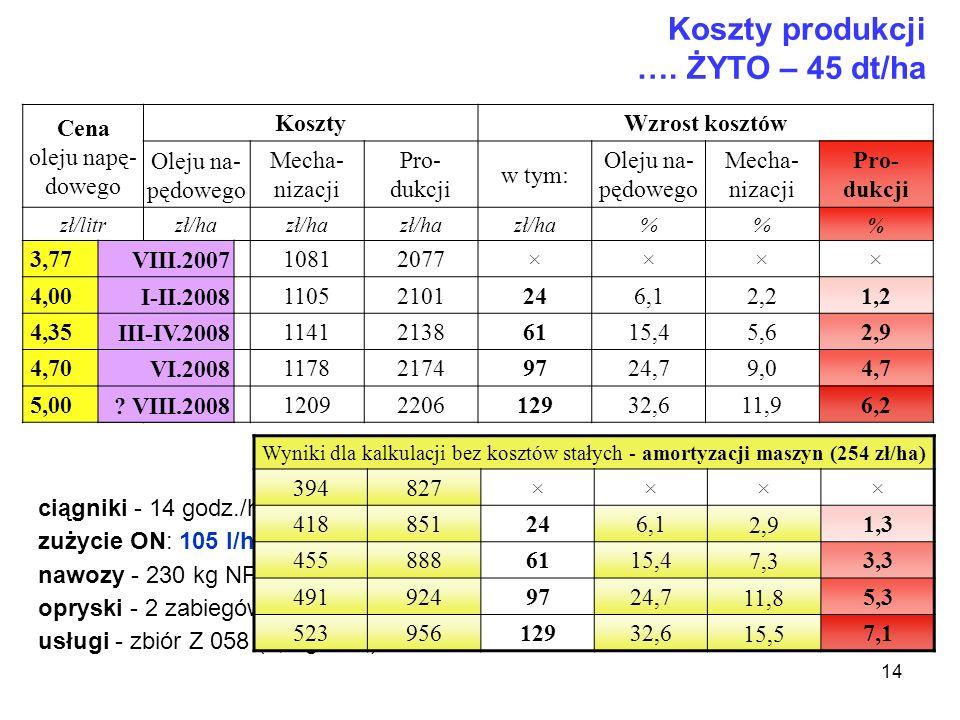 14 Koszty produkcji …. ŻYTO – 45 dt/ha Cena oleju napę- dowego Koszty Wzrost kosztów Oleju na- pędowego Mecha- nizacji Pro- dukcji w tym: Oleju na- pę