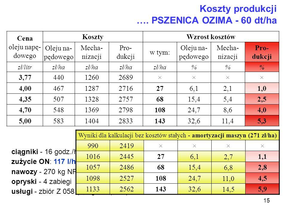 15 Koszty produkcji …. PSZENICA OZIMA - 60 dt/ha Cena oleju napę- dowego Koszty Wzrost kosztów Oleju na- pędowego Mecha- nizacji Pro- dukcji w tym: Ol