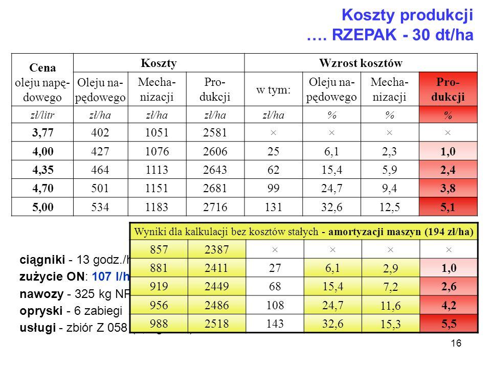 16 Koszty produkcji …. RZEPAK - 30 dt/ha Cena oleju napę- dowego Koszty Wzrost kosztów Oleju na- pędowego Mecha- nizacji Pro- dukcji w tym: Oleju na-