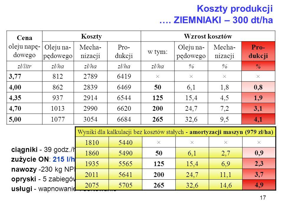 17 Koszty produkcji …. ZIEMNIAKI – 300 dt/ha Cena oleju napę- dowego Koszty Wzrost kosztów Oleju na- pędowego Mecha- nizacji Pro- dukcji w tym: Oleju
