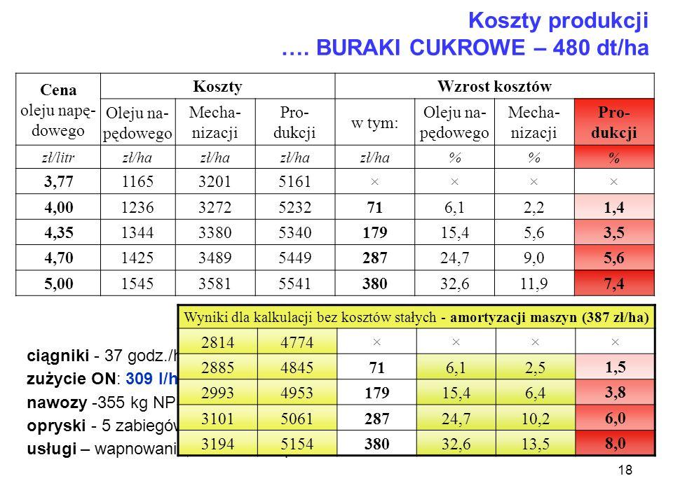 18 Koszty produkcji …. BURAKI CUKROWE – 480 dt/ha Cena oleju napę- dowego Koszty Wzrost kosztów Oleju na- pędowego Mecha- nizacji Pro- dukcji w tym: O