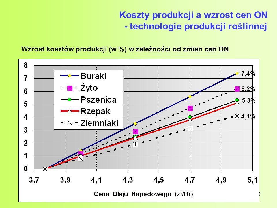 19 Koszty produkcji a wzrost cen ON - technologie produkcji roślinnej Wzrost kosztów produkcji (w %) w zależności od zmian cen ON