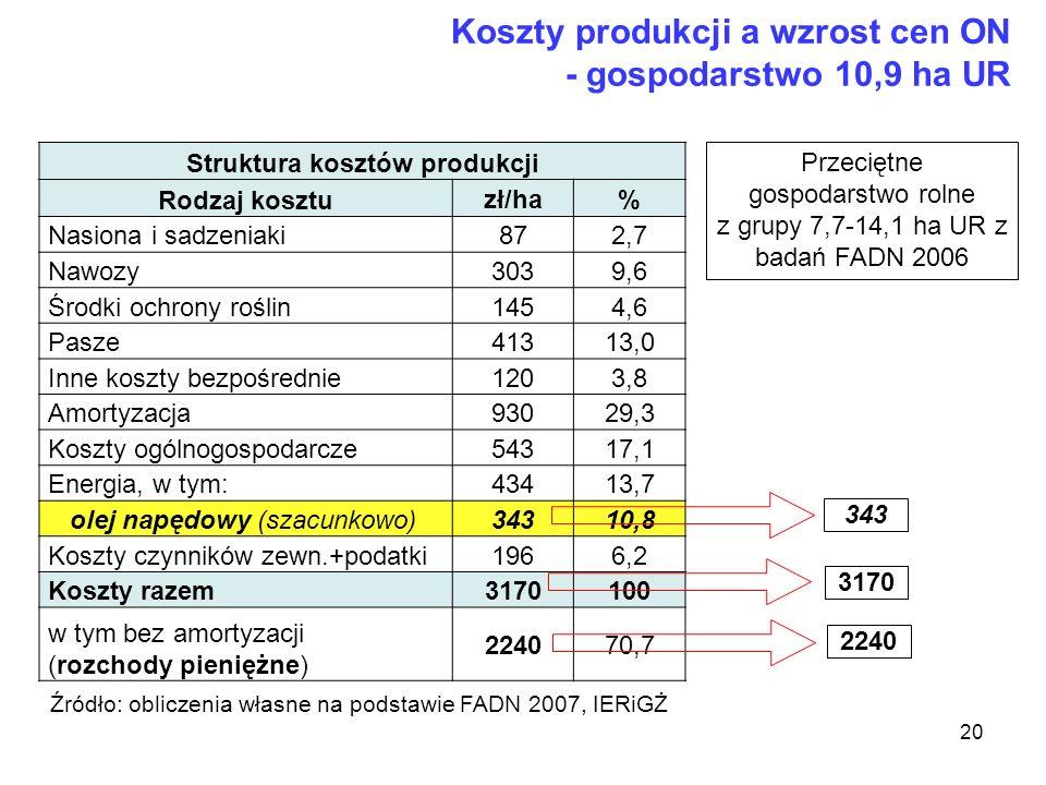 20 Struktura kosztów produkcji Rodzaj kosztu zł/ha% Nasiona i sadzeniaki 872,7 Nawozy 3039,6 Środki ochrony roślin 1454,6 Pasze 41313,0 Inne koszty be