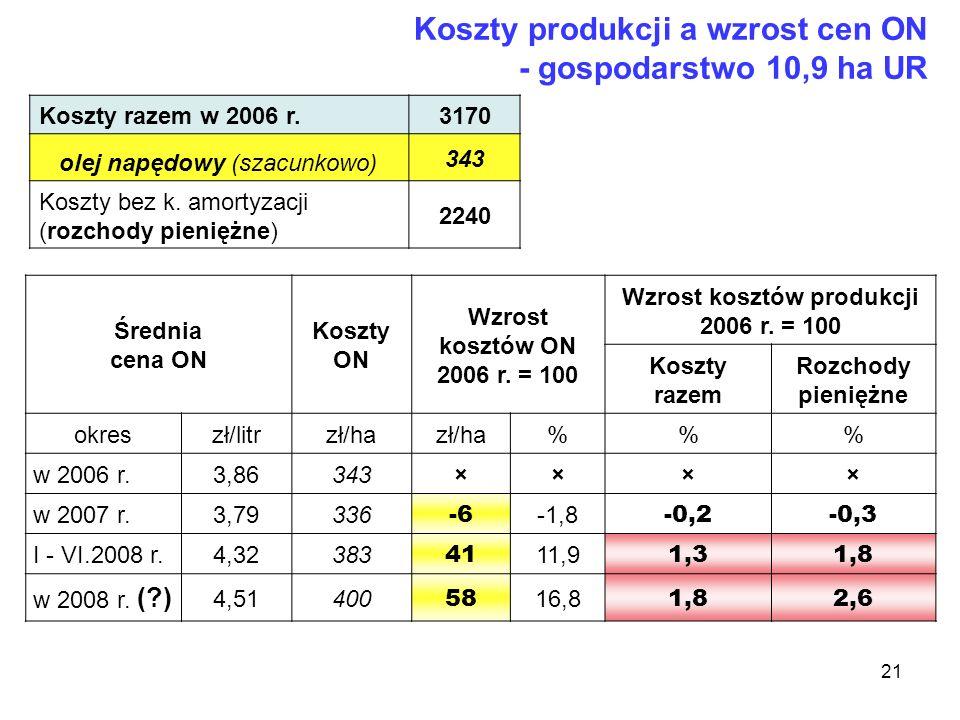 21 Koszty produkcji a wzrost cen ON - gospodarstwo 10,9 ha UR Średnia cena ON Koszty ON Wzrost kosztów ON 2006 r. = 100 Wzrost kosztów produkcji 2006