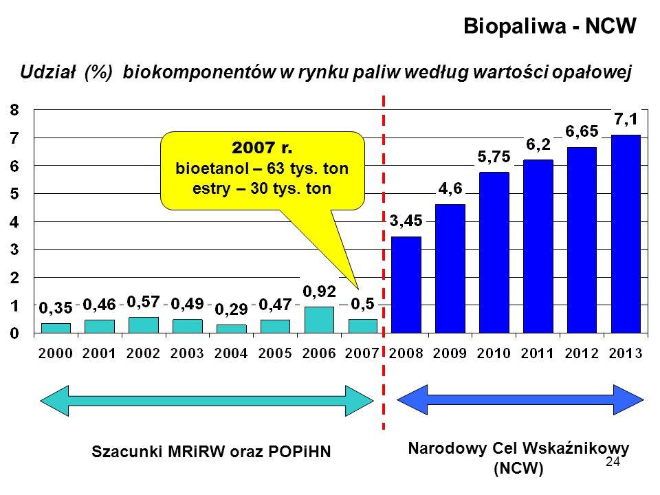 24 Udział (%) biokomponentów w rynku paliw według wartości opałowej Narodowy Cel Wskaźnikowy (NCW) Biopaliwa - NCW Szacunki MRiRW oraz POPiHN 2007 r.