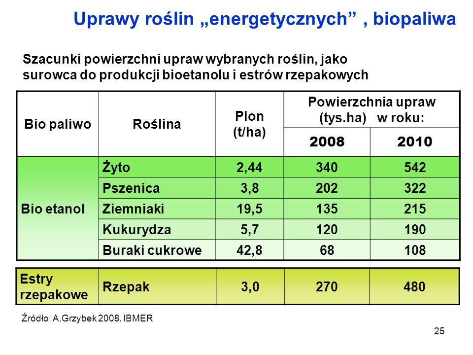 25 Uprawy roślin energetycznych, biopaliwa Szacunki powierzchni upraw wybranych roślin, jako surowca do produkcji bioetanolu i estrów rzepakowych Bio