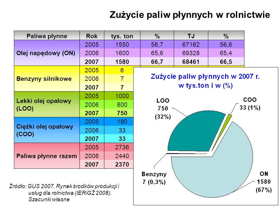 3 Zużycie paliw płynnych w rolnictwie Paliwa płynneRoktys. ton%TJ% Olej napędowy (ON) 2005155056,76716256,6 2006160065,66932865,4 2007158066,76846166,