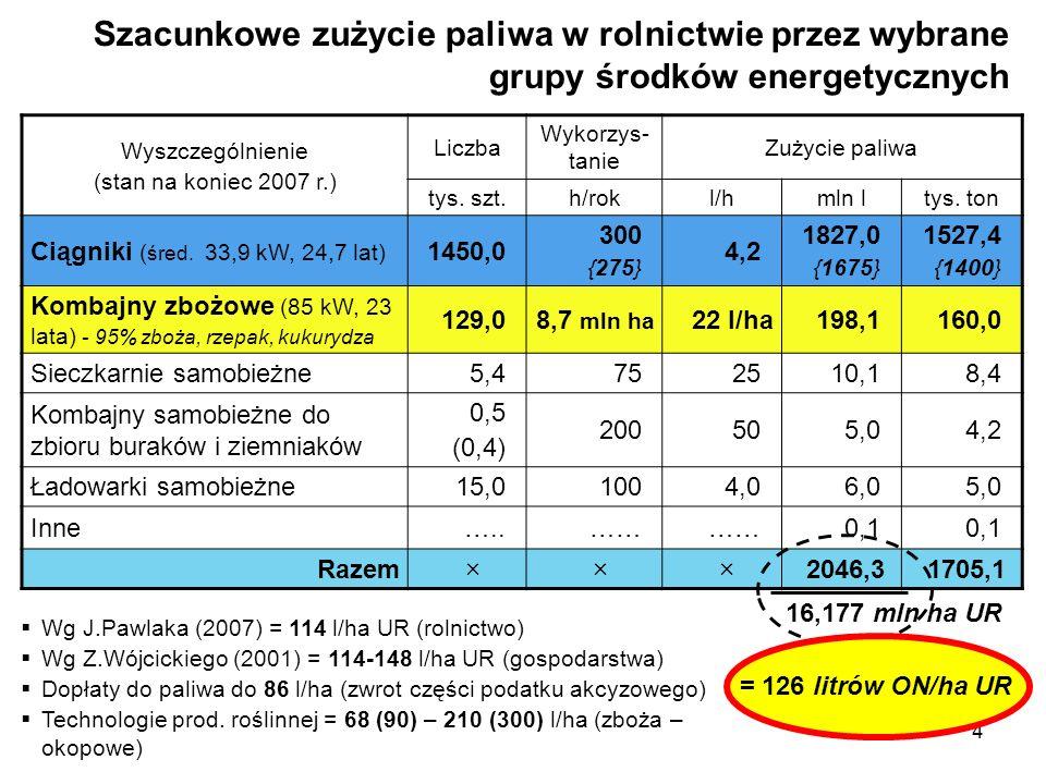 4 Szacunkowe zużycie paliwa w rolnictwie przez wybrane grupy środków energetycznych Wyszczególnienie (stan na koniec 2007 r.) Liczba Wykorzys- tanie Z