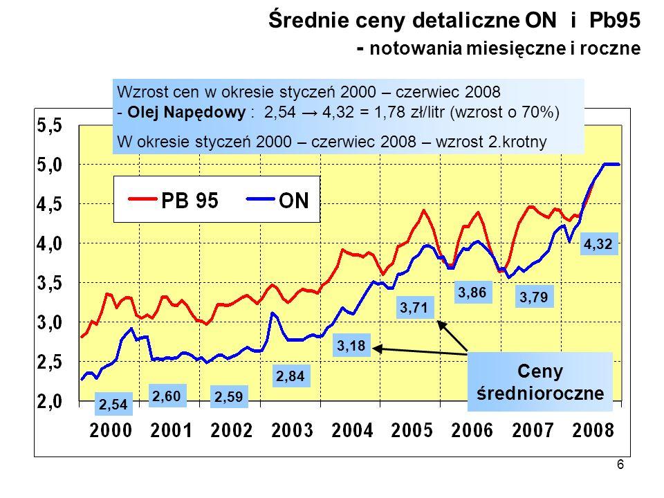 6 Średnie ceny detaliczne ON i Pb95 - notowania miesięczne i roczne Wzrost cen w okresie styczeń 2000 – czerwiec 2008 - Olej Napędowy : 2,54 4,32 = 1,