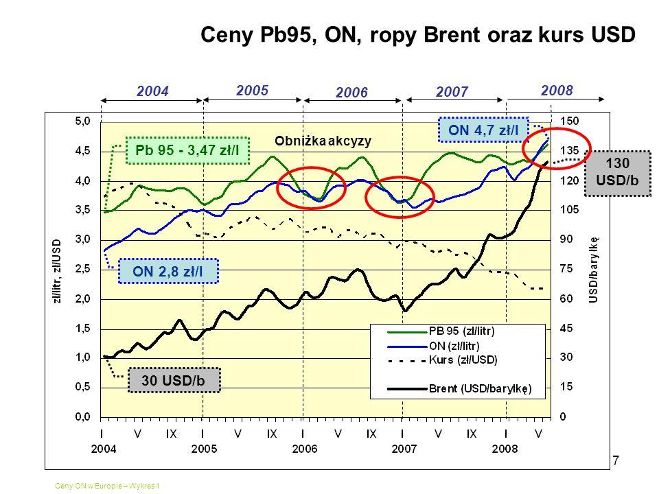 7 Ceny Pb95, ON, ropy Brent oraz kurs USD Ceny ON w Europie – Wykres 1 2004 2005 2006 2007 2008 ON 2,8 zł/l ON 4,7 zł/l Pb 95 - 3,47 zł/l 130 USD/b 30