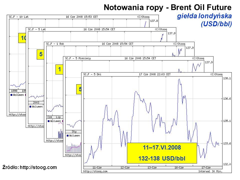 8 Notowania ropy - Brent Oil Future giełda londyńska (USD/bbl) Źródło: http://stoog.com 10 lat – wzrost z 10 do 138 USD 5 lat – wzrost z 25 do 138 USD