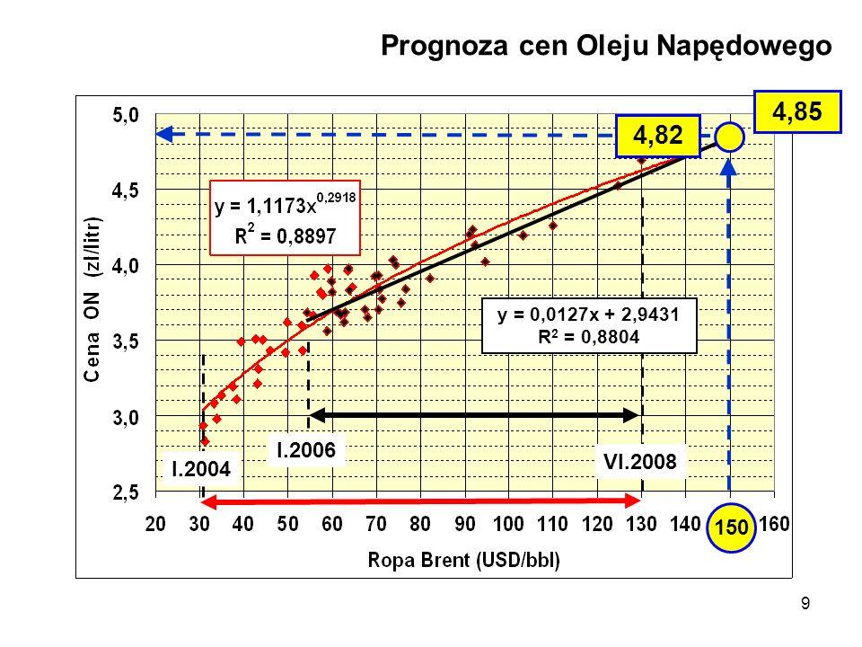 9 Prognoza cen Oleju Napędowego y = 0,0127x + 2,9431 R 2 = 0,8804 4,82 VI.2008 I.2004 I.2006 150 4,85