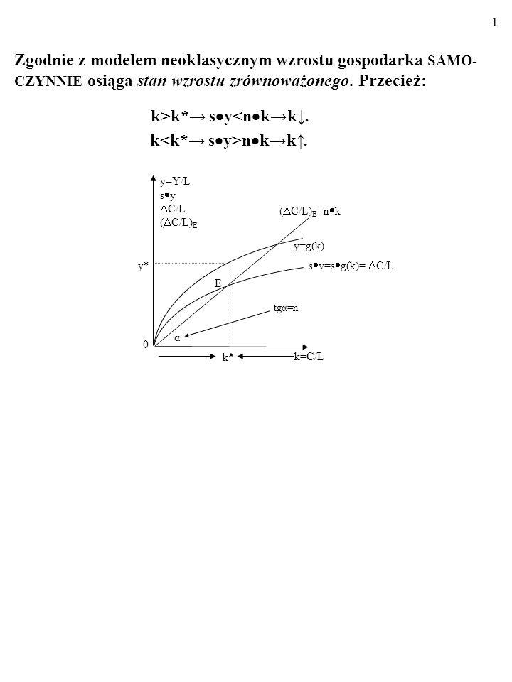 31 A zatem: Y=a Cy=a k.F ormule tej odpowiadają następujące cztery wykresy: 1.