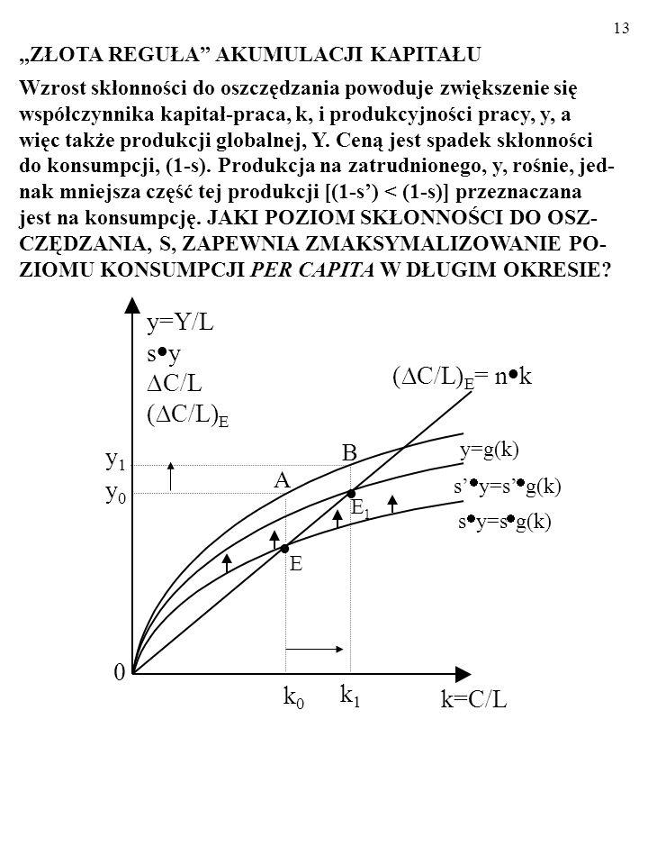 12 A co dzieje się w trakcie okresu, w którym k rośnie z k 0 do k 1 .