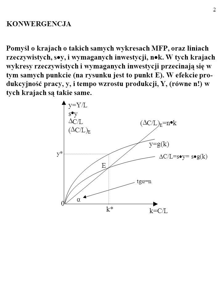 32 s y=s a k= C/L f(k): y=a k k 0 y n k=( C/L) E Im większa jest różnica [(s a)– n], tym większa jest – dla danego poziomu k - nadwyżka rzeczywistych inwestycji [(s a) k= C/L] nad wymaganymi in- westycjami [n k=( C/L) E ] i tym szybszy jest wzrost k, y oraz produkcji glo- balnej, Y.
