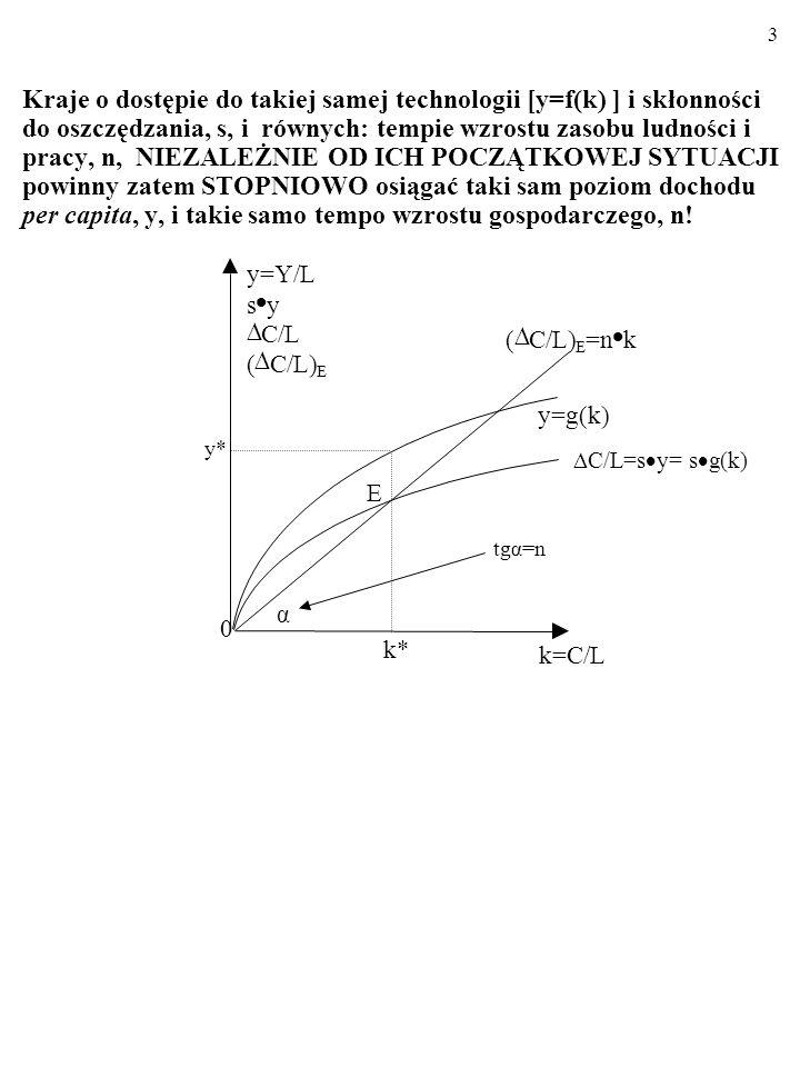 53 5.Oto MFP w gospodarce typu Solowa: Y=C 0,25 L 0,75.